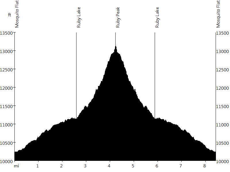 Ruby Peak • Route Profile