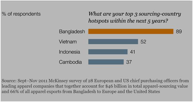 Hoping for RMG sector of Bangladesh
