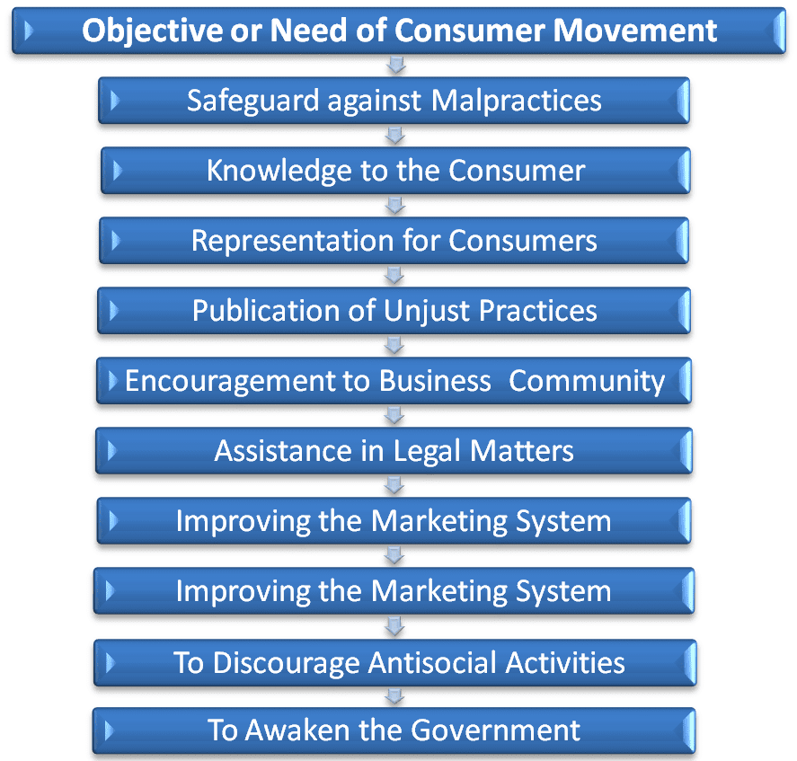 Need, objective of consumer movement
