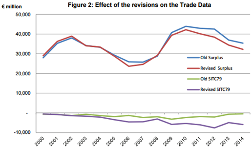 Revisions to Trade Data