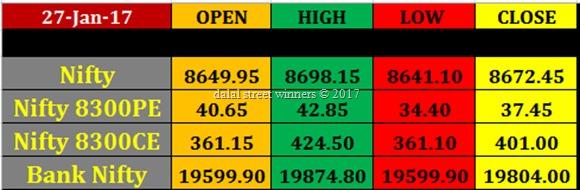 Today's stock Market closing rates 27 jan 2017