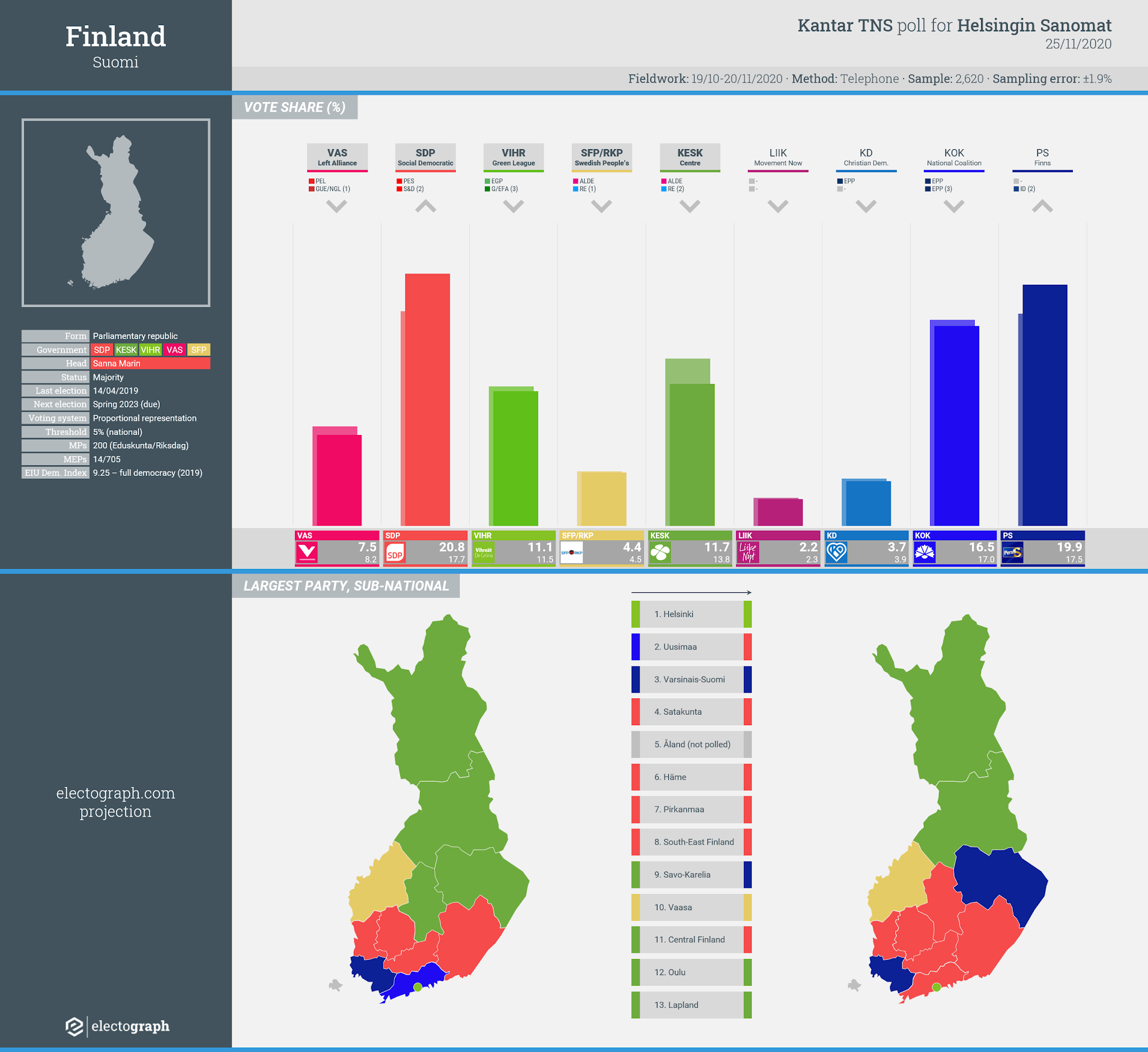 FINLAND: Kantar TNS poll chart for Helsingin Sanomat, 25 November 2020