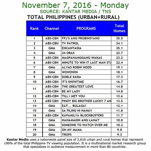 Kantar Media National TV Ratings - Nov 7, 2016