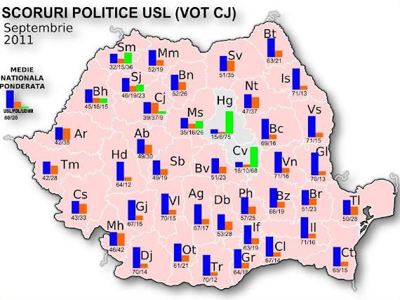 La nivel naţional, USL ar obţine 60% din voturi iar scorul PDL este de 20%