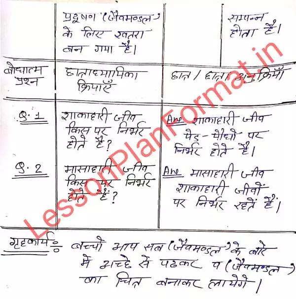 Geography ka Lesson Plan in Hindi
