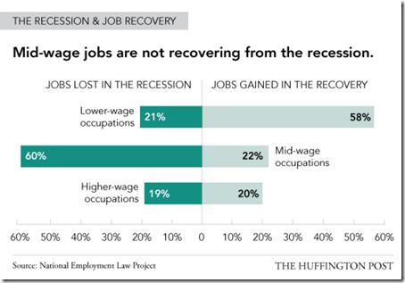 The recession & Job recession