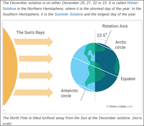 Happy Holidays: The Winter Solstice's Influence on Christmas