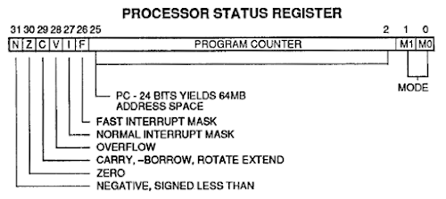 The Processor Status Register in the ARM1 processor is combined with the program counter.