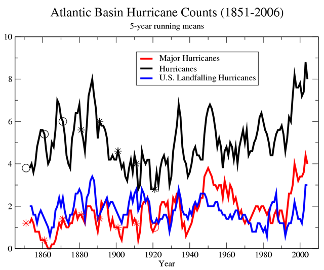 Atlantic Basin hurricane counts, 1851-2006. Graphic: NOAA