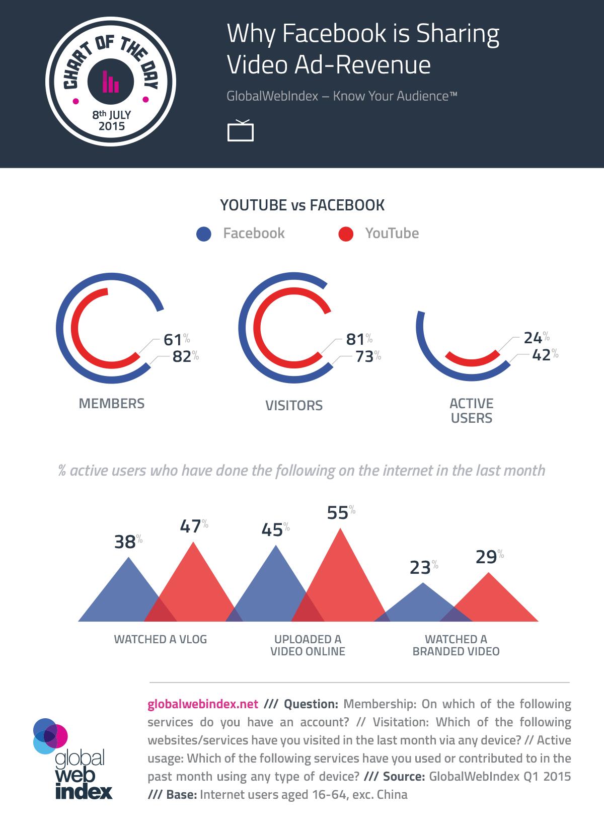 YouTube vs Facebook, la lucha por obtener y monetizar los vídeos de los usuarios