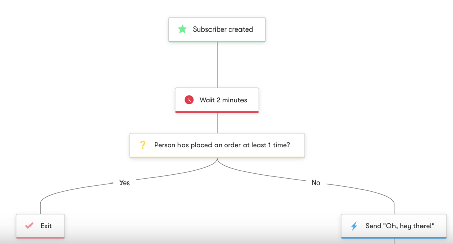Shopify: Welcome and Drive First Time Purchase - Workflow Diagram