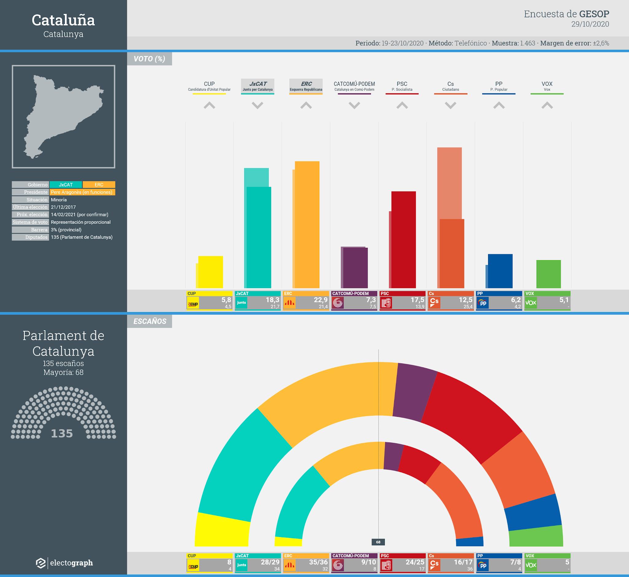 Gráfico de la encuesta para elecciones autonómicas en Cataluña realizada por GESOP, 29 de octubre de 2020