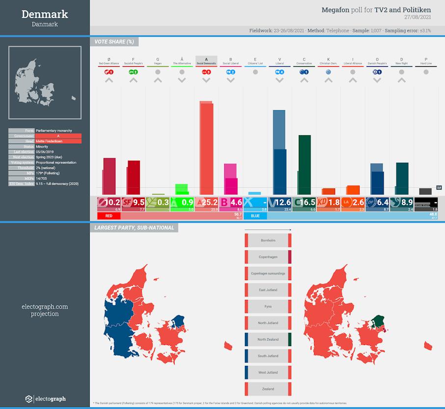 DENMARK: Megafon poll chart for TV2 and Politiken, 27 August 2021