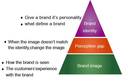 圖二 品牌形象、品牌性格、認知隔閡