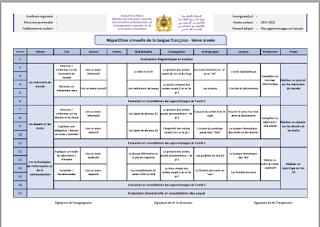 توزيع سنوي: Mes apprentissage en français المستوى الخامس 2021/2022