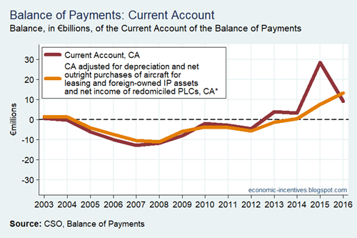 BoP Current Account CA versus updated CA star