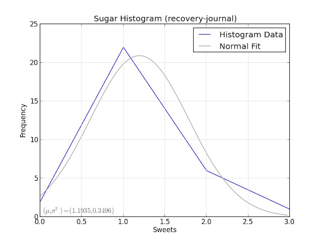 Sugar Histogram (recovery-journal)
