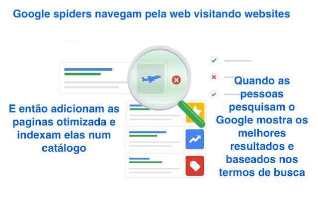 como-funciona-pesquisa-no-google