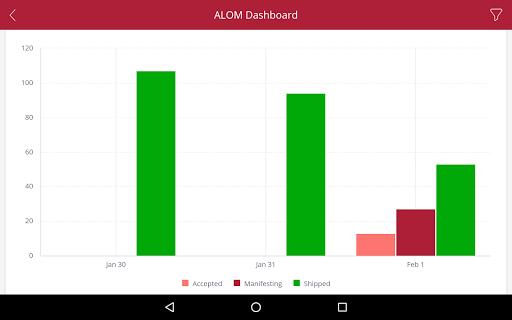 Screenshot for ALOM BI in United States Play Store