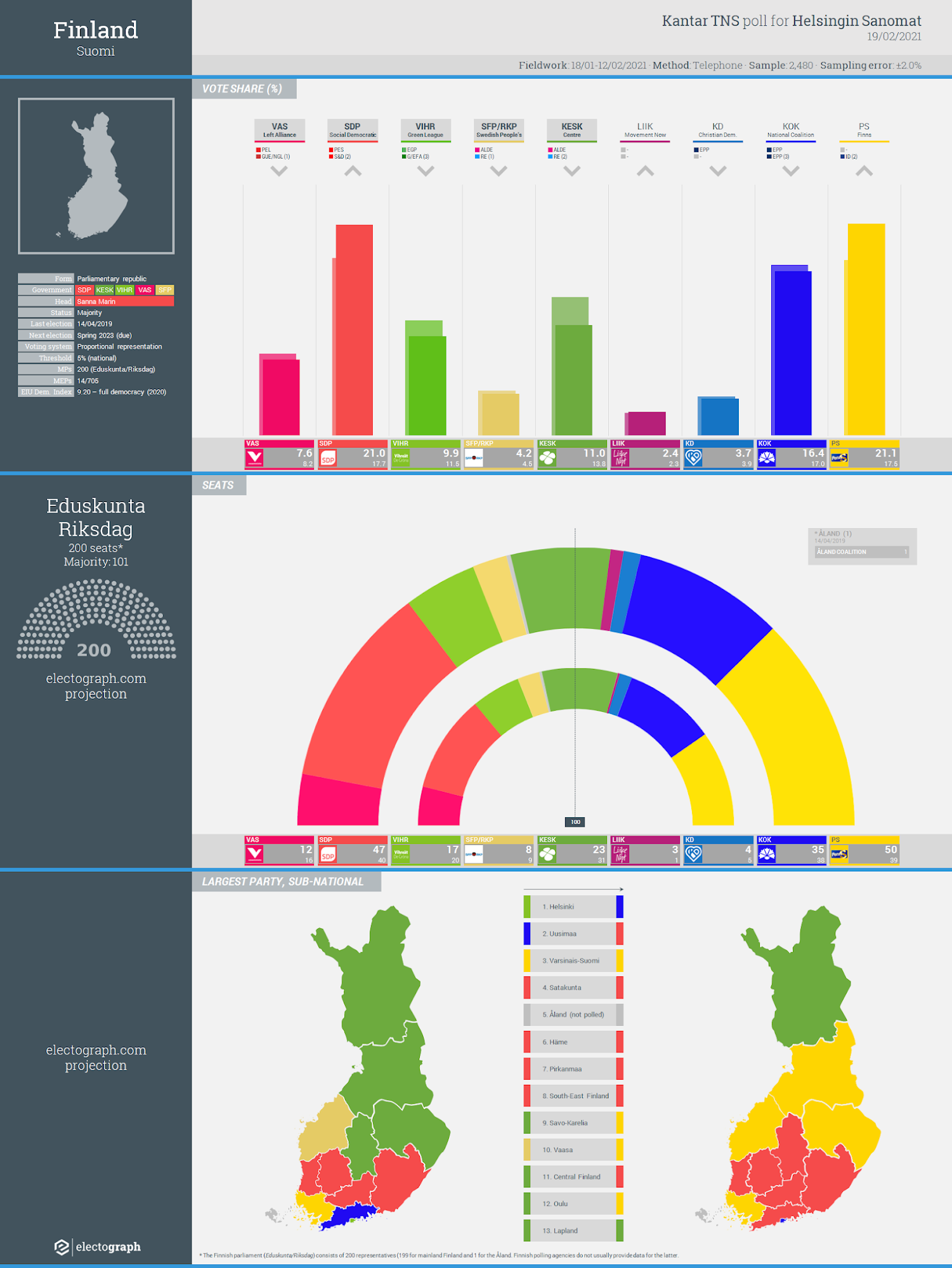 FINLAND: Kantar TNS poll chart for Helsingin Sanomat, 19 February 2021