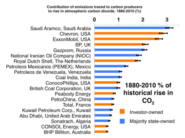Contribution of the historical period, 1880–2010 CO2 emissions traced to top 20 investor-owned and majority state-owned industrial carbon producers to atmospheric CO2, GMST, and GSL rise from 1880 to 2010. Bar values are the median best estimate full historical forcing model simulations with the error bars showing the first and 90th removal order of each carbon producer. Graphic: Ekwurzel, et al, 2017 / Climatic Change
