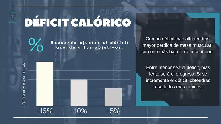 dieta para hacer un deficit calorico