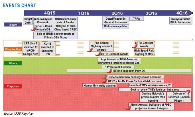 bursa malaysia events chart