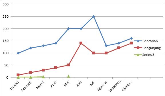 grafik pengunjung blog