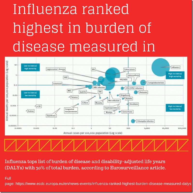 Influenza ranked highest in burden of disease measured in DALYs