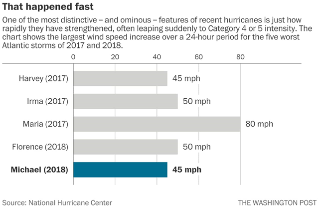 Recent rapid hurricane intensification events in the Atlantic basin: Hurricanes Harvey, Irma, Maria, Florence, and Michael. Data: National Hurricane Center. Graphic: The Washington Post