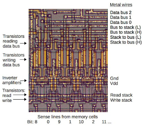 "The stack /bus driver circuit provides the ""glue"" between the data bus and the stack DRAM storage."