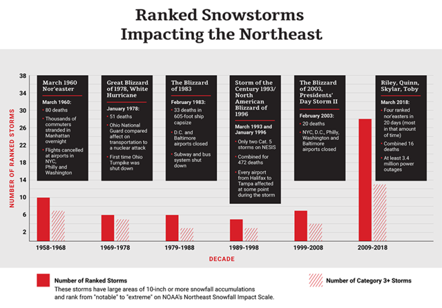 Ranked snowstorms impacting the Northeast U.S., 1958-2018. Graphic: Rebecca Pollock / The Weather Company