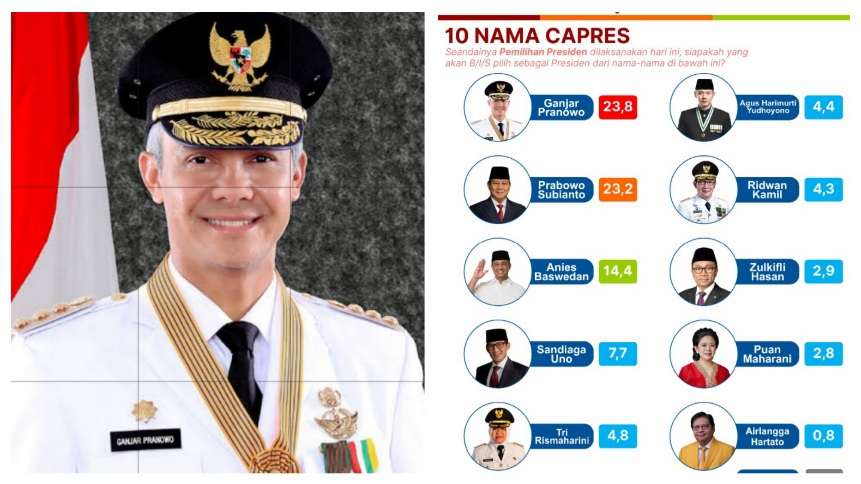 Survei: Ganjar dan Prabowo Bersaing Ketat, Anies Membayangi