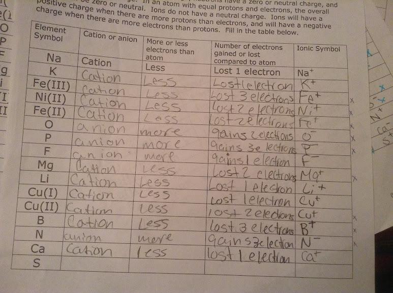 Ninth Grade Lesson Common Ionization States Betterlesson