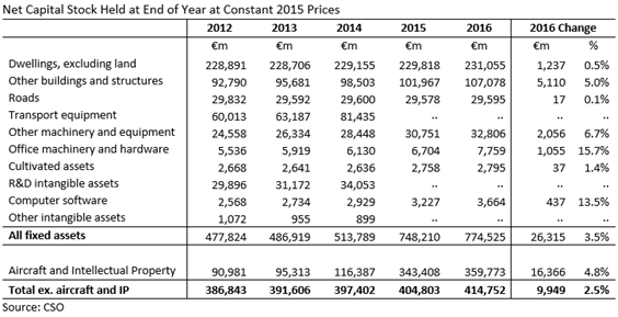 Net Capital Stock Constant Prices