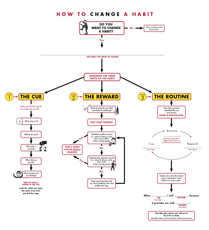 Інфографіка схема зміни звичок по Чарлзу Дахіґґу