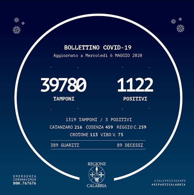 ⭕️ +3 su 1319 tamponi BOLLETTINO #REGIONECALABRIA