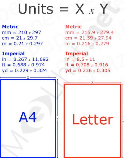 Gambar Mengetahui Ukuran Kertas A4 dalam Cm, Pixel, Mm, Inc