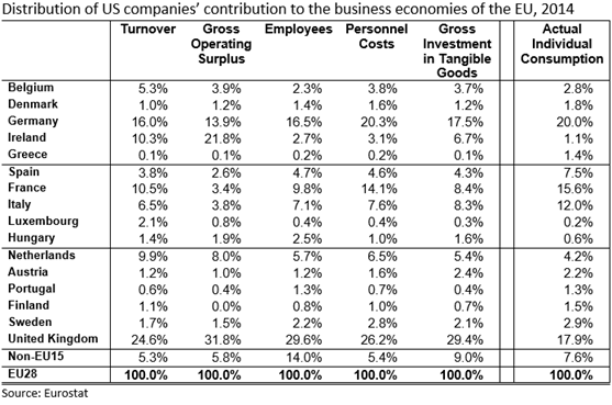 Distribution of contribution of US companies in the EU