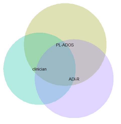 Venn Diagrams In R With Some Discussion Andrew Wheeler