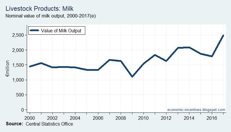 [Agriculture+Milk+Output+2000-2017%5B27%5D]