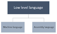 Classification of low level programming language