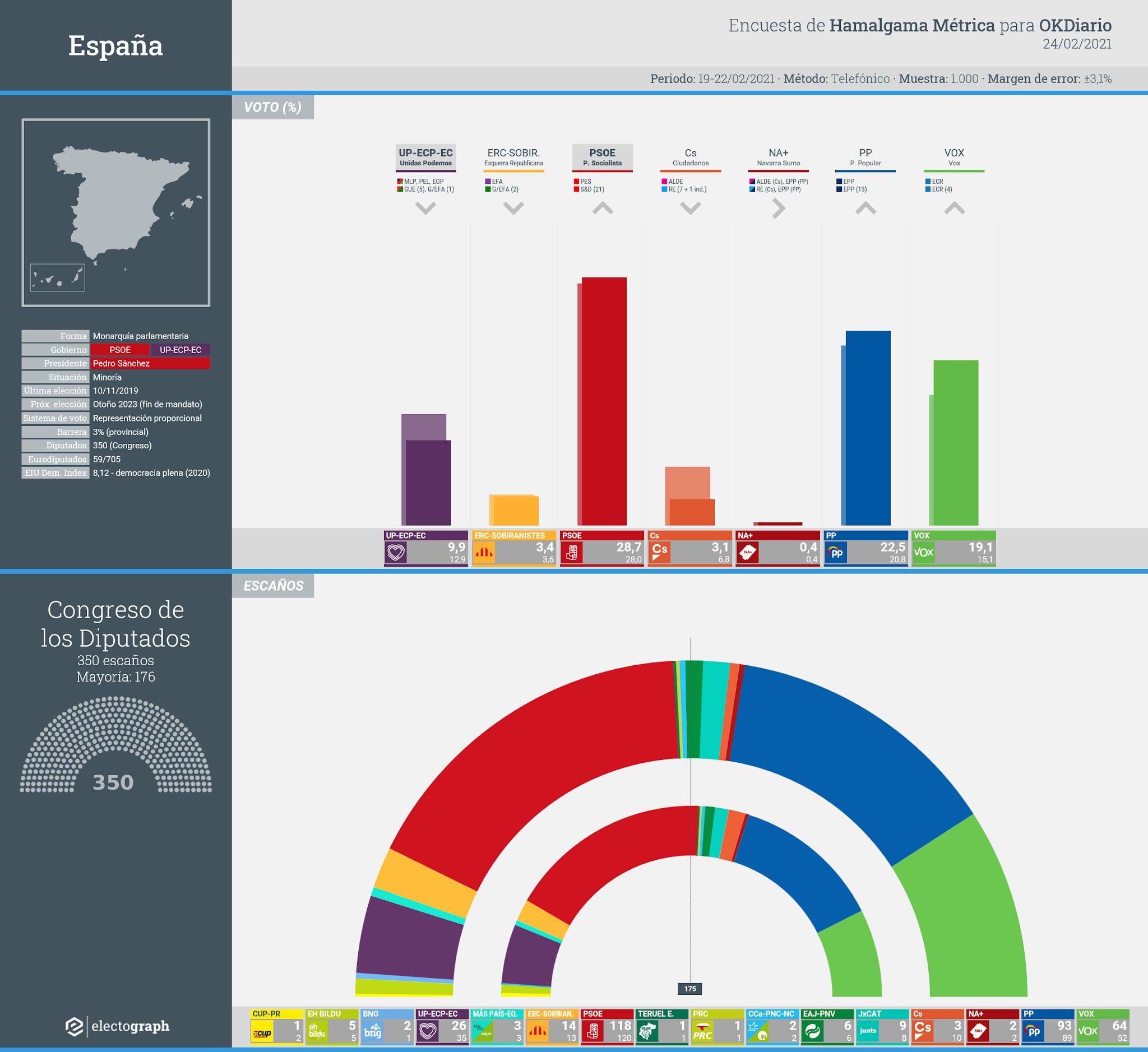 Gráfico de la encuesta para elecciones generales en España realizada por Hamalgama Métrica para OKDiario, 24 de febrero de 2021