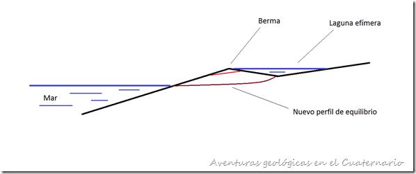 Croquis canal berma 2