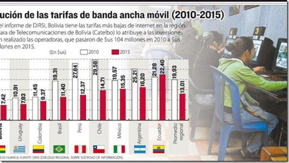 Bolivia tiene una de las tarifas más bajas de internet en la región