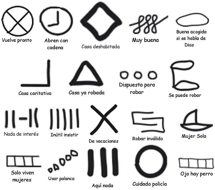 Marcas utilizadas para el robo de viviendas