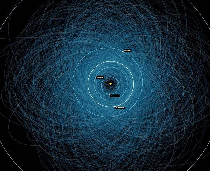 Centinela: Un plan para salvar nuestro Mundo Potentially_hazardous_asteroids-nasajpl_esp