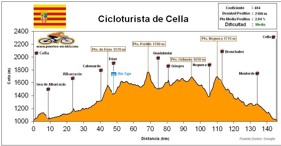 Perfil Altimetría Cicloturista Cella