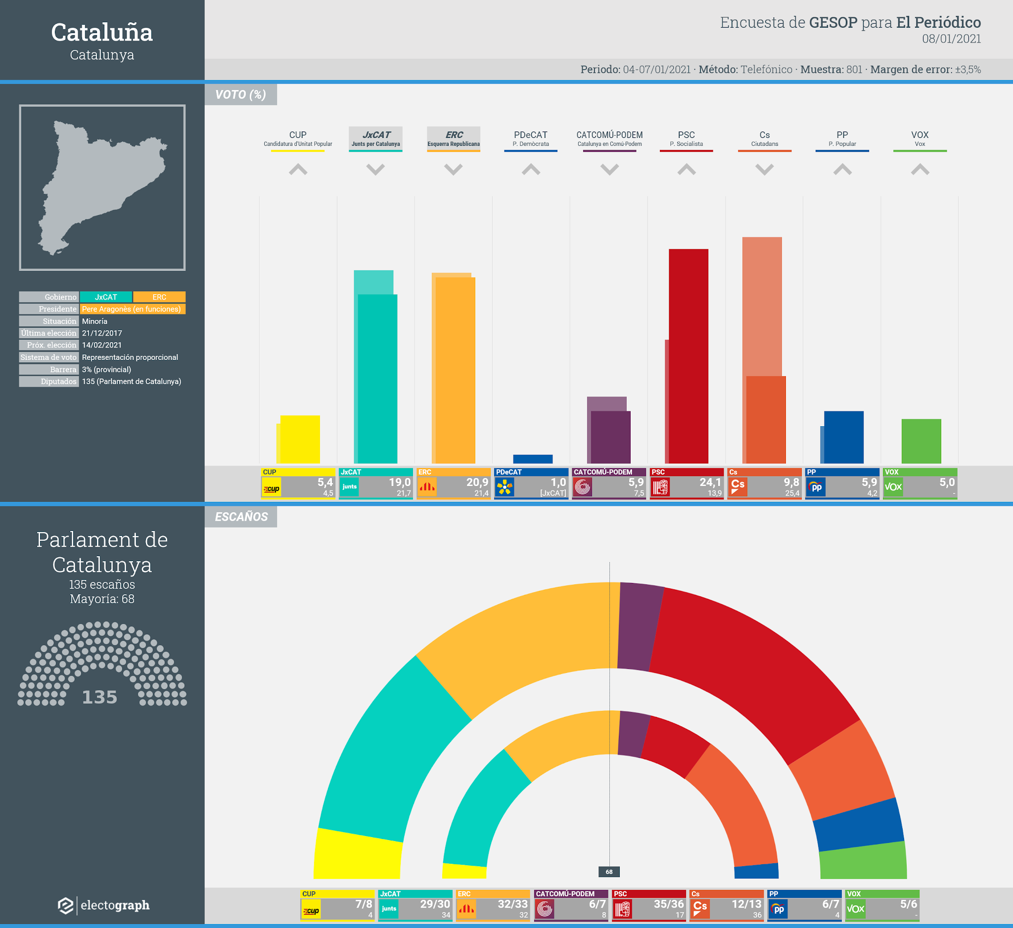 Gráfico de la encuesta para elecciones autonómicas en Cataluña realizada por GESOP para El Periódico, 8 de enero de 2021