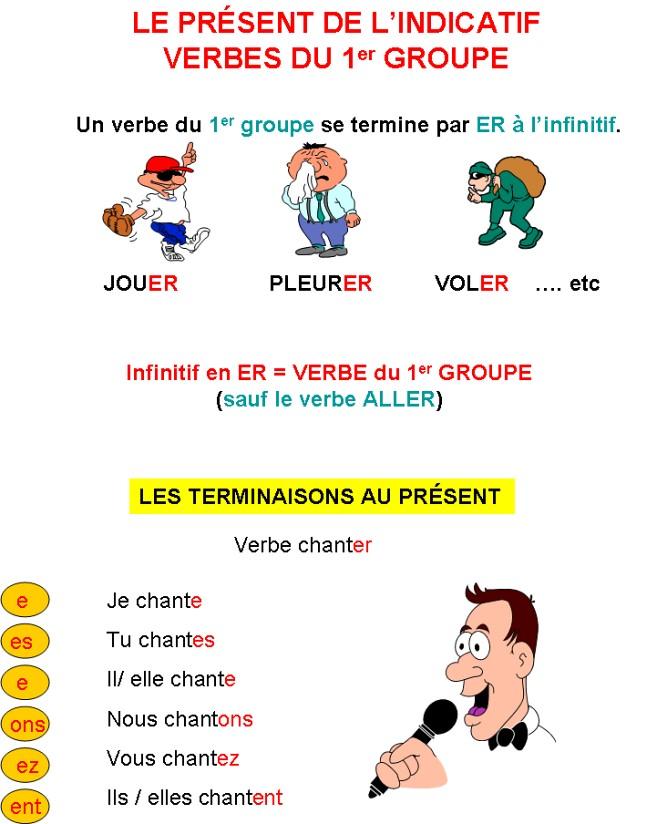 Francais Le Present De L Indicatif La Conjugaison Des Verbes En Er